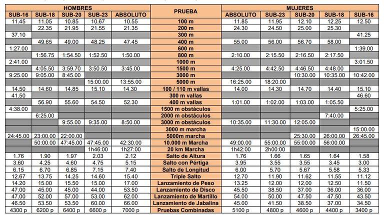 Marcas mínimas para participar en los campeonatos de España de atletismo de 2021